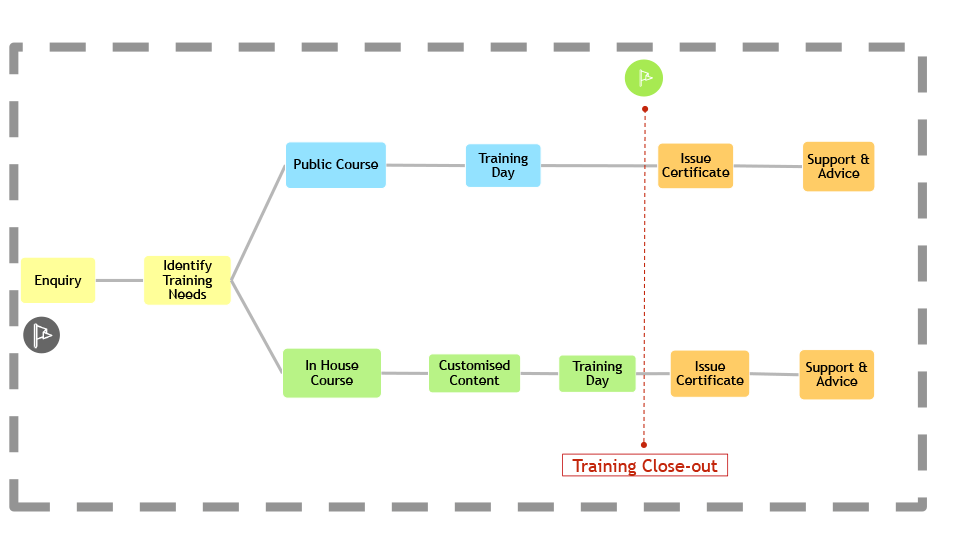 Training Services Timeline
